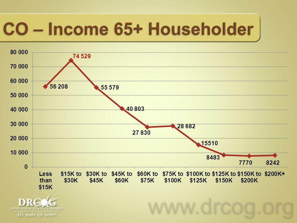 www.drcog.orgwww.drcog.org CO – Income 65+ Householder