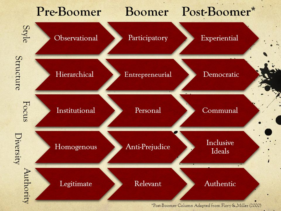 Pre-Boomer BoomerPost-Boomer* Observational Participatory Experiential Hierarchical Entrepreneurial Democratic InstitutionalPersonalCommunalHomogenousAnti-Prejudice Inclusive Ideals LegitimateRelevantAuthentic Style Structure Focus Diversity Authority *Post-Boomer Column Adapted from Flory & Miller (2000)