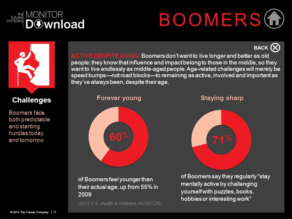 © 2013 The Futures Company | 17 BOOMERS ACTIVE DESPITE AGING: Boomers don't want to live longer and better as old people; they know that influence and impact belong to those in the middle, so they want to live endlessly as middle-aged people.