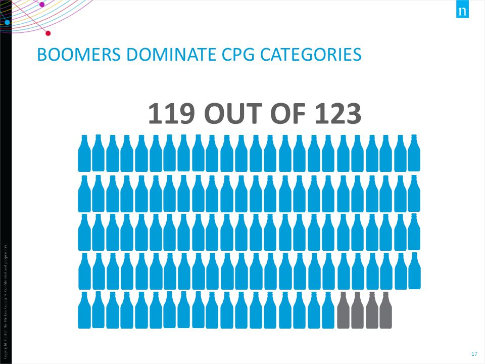 Copyright ©2012 The Nielsen Company. Confidential and proprietary. 17 119 OUT OF 123 BOOMERS DOMINATE CPG CATEGORIES