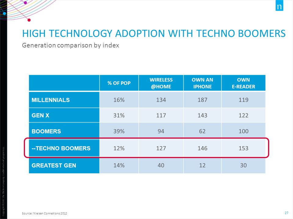 Copyright ©2012 The Nielsen Company. Confidential and proprietary. 27 HIGH TECHNOLOGY ADOPTION WITH TECHNO BOOMERS Generation comparison by index Sour