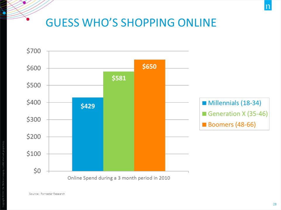 Copyright ©2012 The Nielsen Company. Confidential and proprietary. 28 GUESS WHO'S SHOPPING ONLINE Source: Forrester Research