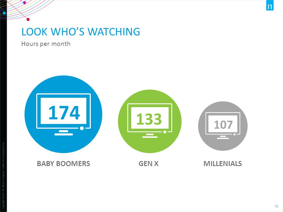 Copyright ©2012 The Nielsen Company. Confidential and proprietary. 31 BABY BOOMERSGEN XMILLENIALS 174 LOOK WHO'S WATCHING Hours per month 133 107