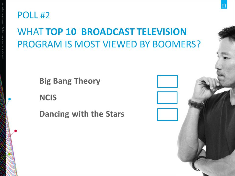 Copyright ©2012 The Nielsen Company. Confidential and proprietary. 32 POLL #2 Big Bang Theory NCIS Dancing with the Stars WHAT TOP 10 BROADCAST TELEVI