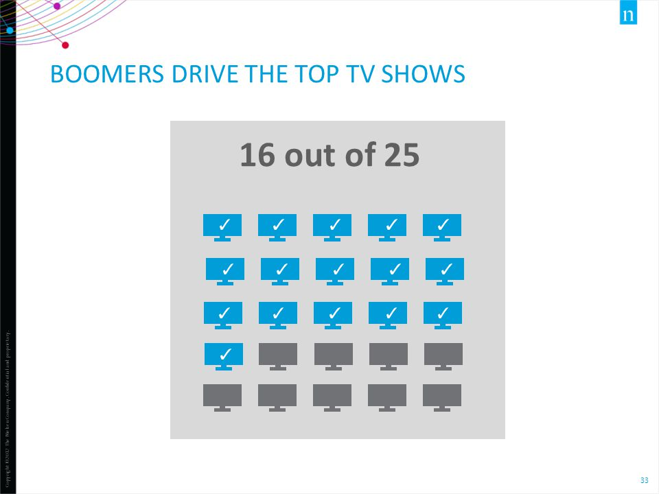 Copyright ©2012 The Nielsen Company. Confidential and proprietary. 33 16 out of 25 BOOMERS DRIVE THE TOP TV SHOWS