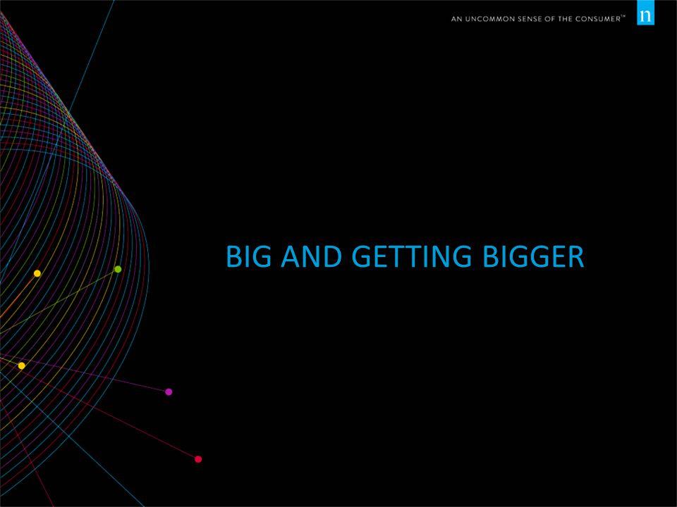 BIG AND GETTING BIGGER