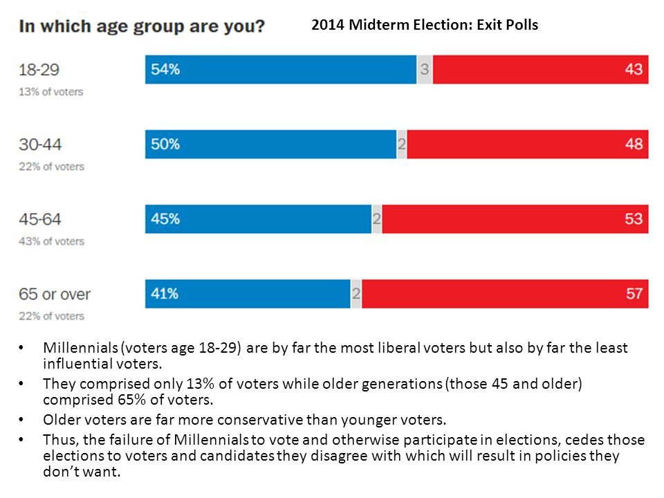 Millennials (voters age 18-29) are by far the most liberal voters but also by far the least influential voters.