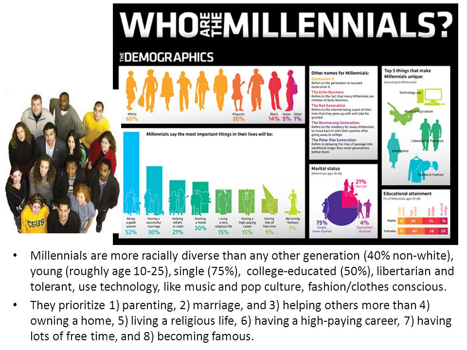 Millennials are more racially diverse than any other generation (40% non-white), young (roughly age 10-25), single (75%), college-educated (50%), libertarian and tolerant, use technology, like music and pop culture, fashion/clothes conscious.