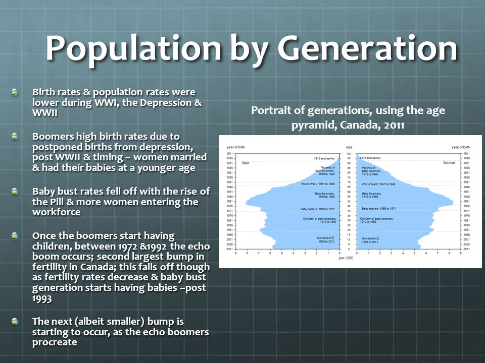 Population by Generation Birth rates & population rates were lower during WWI, the Depression & WWII Boomers high birth rates due to postponed births