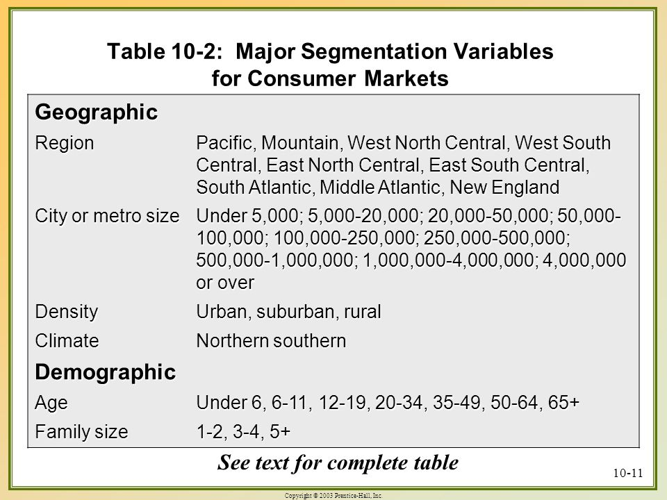 Copyright © 2003 Prentice-Hall, Inc. 10-11 Table 10-2: Major Segmentation Variables for Consumer Markets Geographic Region Pacific, Mountain, West Nor