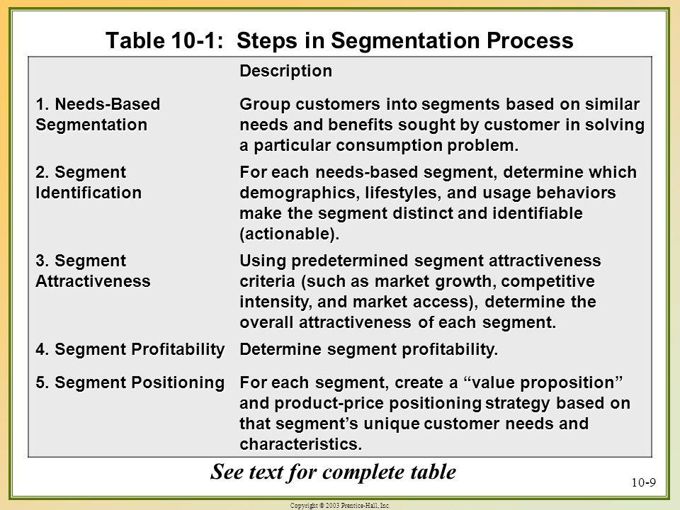 Copyright © 2003 Prentice-Hall, Inc. 10-9 Table 10-1: Steps in Segmentation Process Description 1. Needs-Based Segmentation Group customers into segme