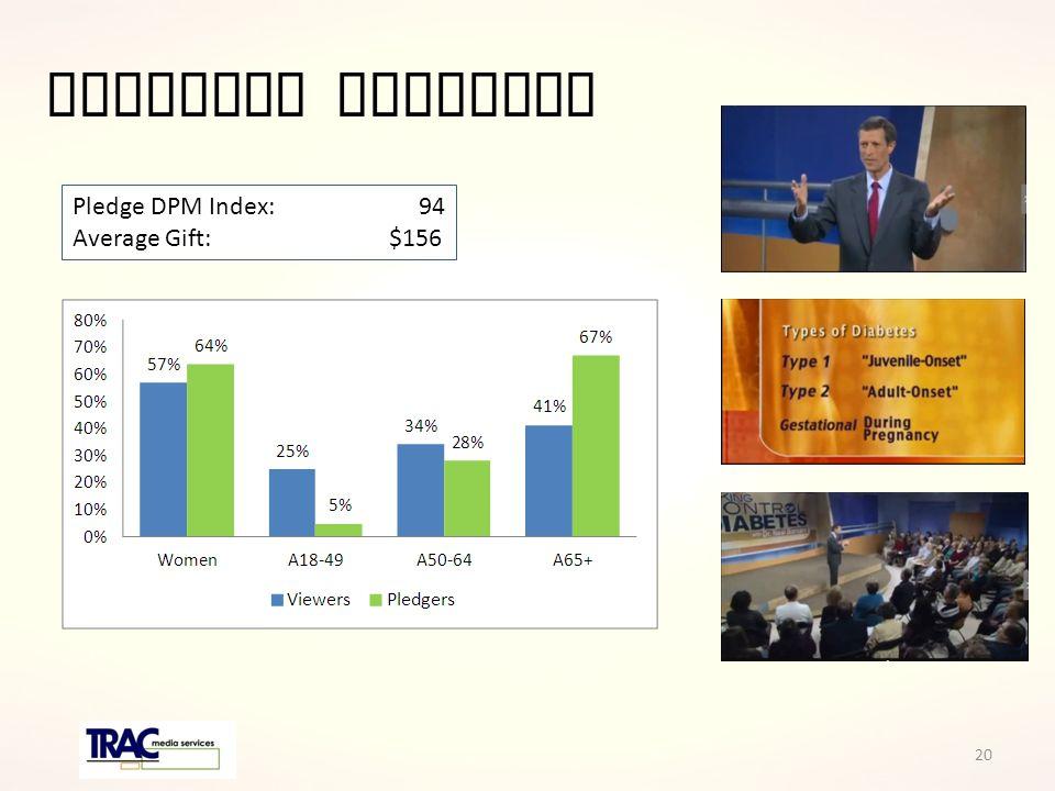 Tackling Diabetes Pledge DPM Index: 94 Average Gift: $156 20