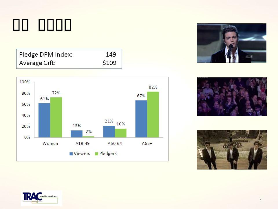 Il Volo Pledge DPM Index: 149 Average Gift: $109 7