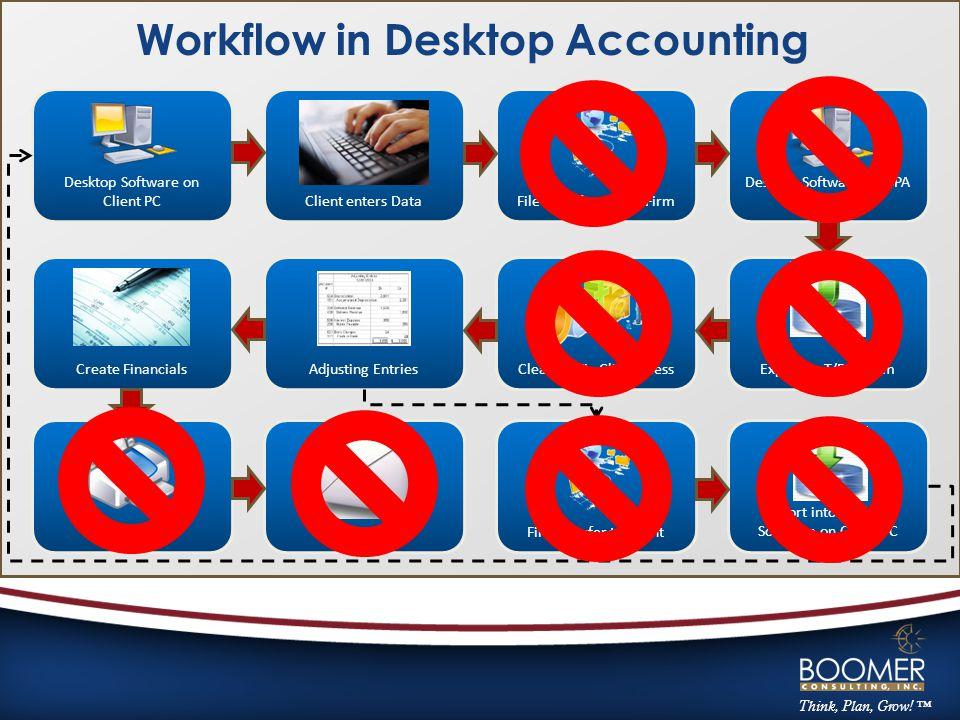 Think, Plan, Grow! ™ Desktop Software on Client PC Desktop Software on CPA Firm PCFile Transfer to CPA FirmClient enters Data Create FinancialsExport