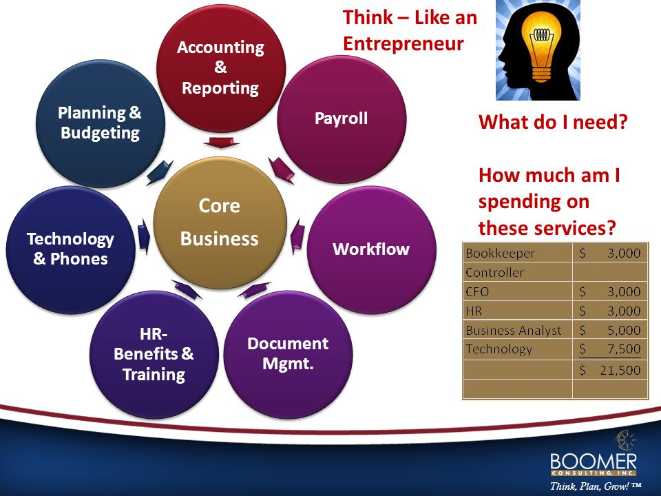 Core Business Accounting & Reporting PayrollWorkflow Document Mgmt. HR- Benefits & Training Technology & Phones Planning & Budgeting Think – Like an E