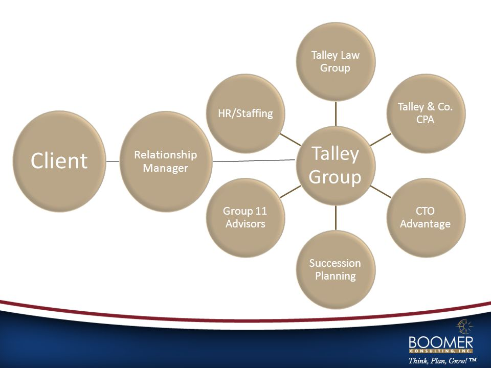 Think, Plan, Grow. ™ Talley Group Talley Law Group Talley & Co.
