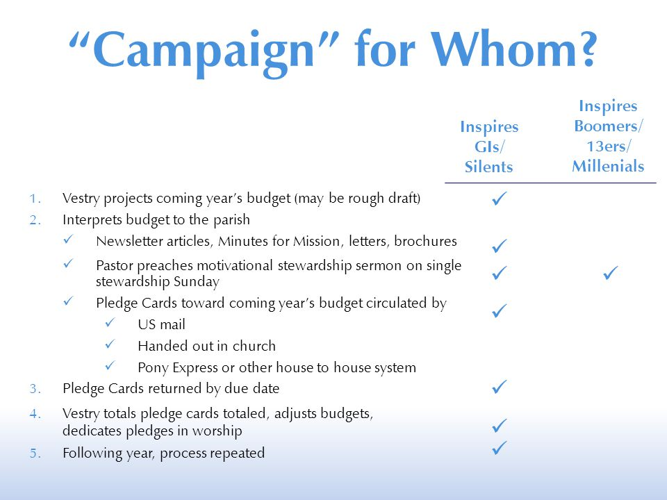 1.Vestry projects coming year's budget (may be rough draft) 2.Interprets budget to the parish Newsletter articles, Minutes for Mission, letters, brochures Pastor preaches motivational stewardship sermon on single stewardship Sunday Pledge Cards toward coming year's budget circulated by US mail Handed out in church Pony Express or other house to house system 3.Pledge Cards returned by due date 4.Vestry totals pledge cards totaled, adjusts budgets, dedicates pledges in worship 5.Following year, process repeated Campaign for Whom.
