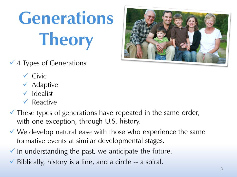 3 4 Types of Generations Civic Adaptive Idealist Reactive These types of generations have repeated in the same order, with one exception, through U.S.