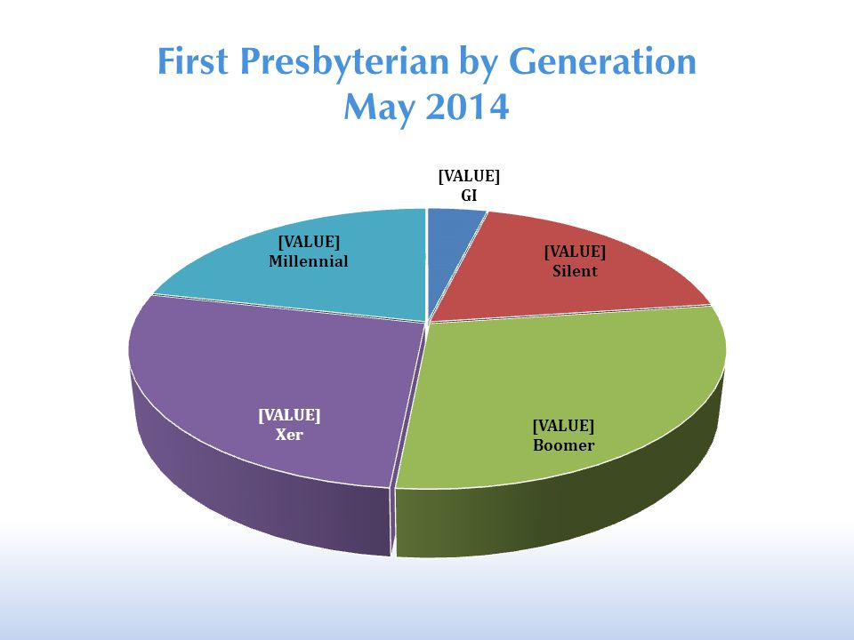 First Presbyterian by Generation May 2014