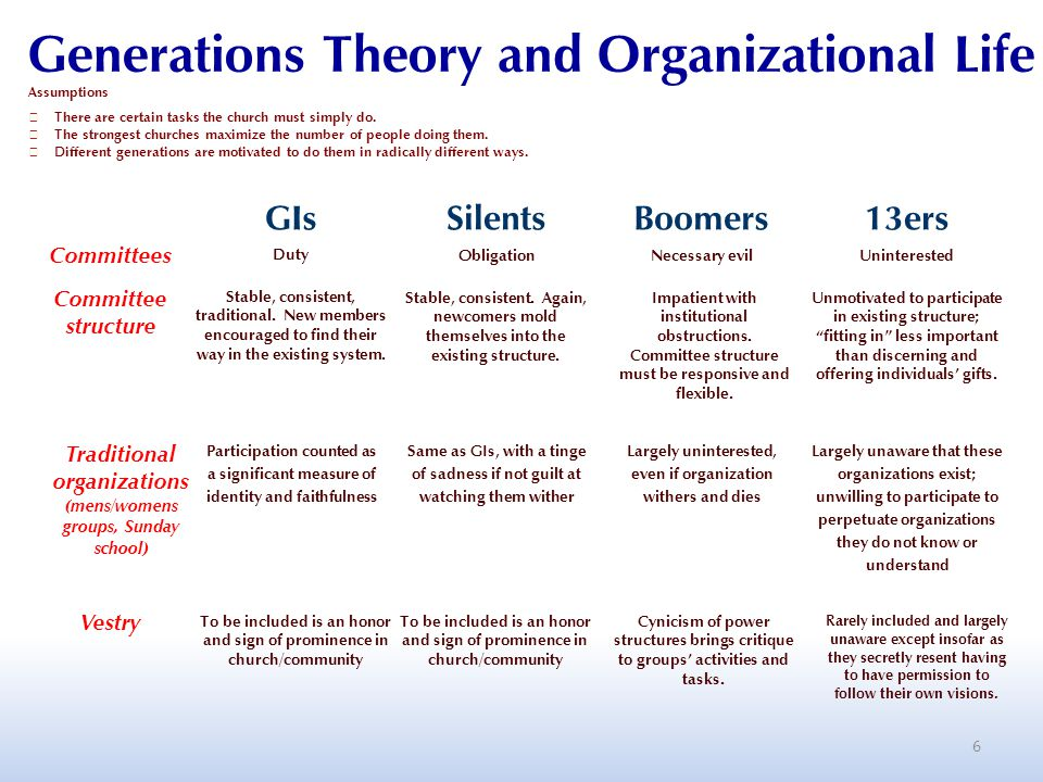 6 Generations Theory and Organizational Life Vestry To be included is an honor and sign of prominence in church/community GIsSilentsBoomers13ers Committees Duty ObligationNecessary evilUninterested Committee structure Stable, consistent, traditional.