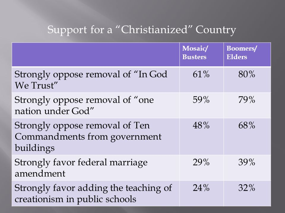 Support for a Christianized Country Mosaic/ Busters Boomers/ Elders Strongly oppose removal of In God We Trust 61%80% Strongly oppose removal of one nation under God 59%79% Strongly oppose removal of Ten Commandments from government buildings 48%68% Strongly favor federal marriage amendment 29%39% Strongly favor adding the teaching of creationism in public schools 24%32%
