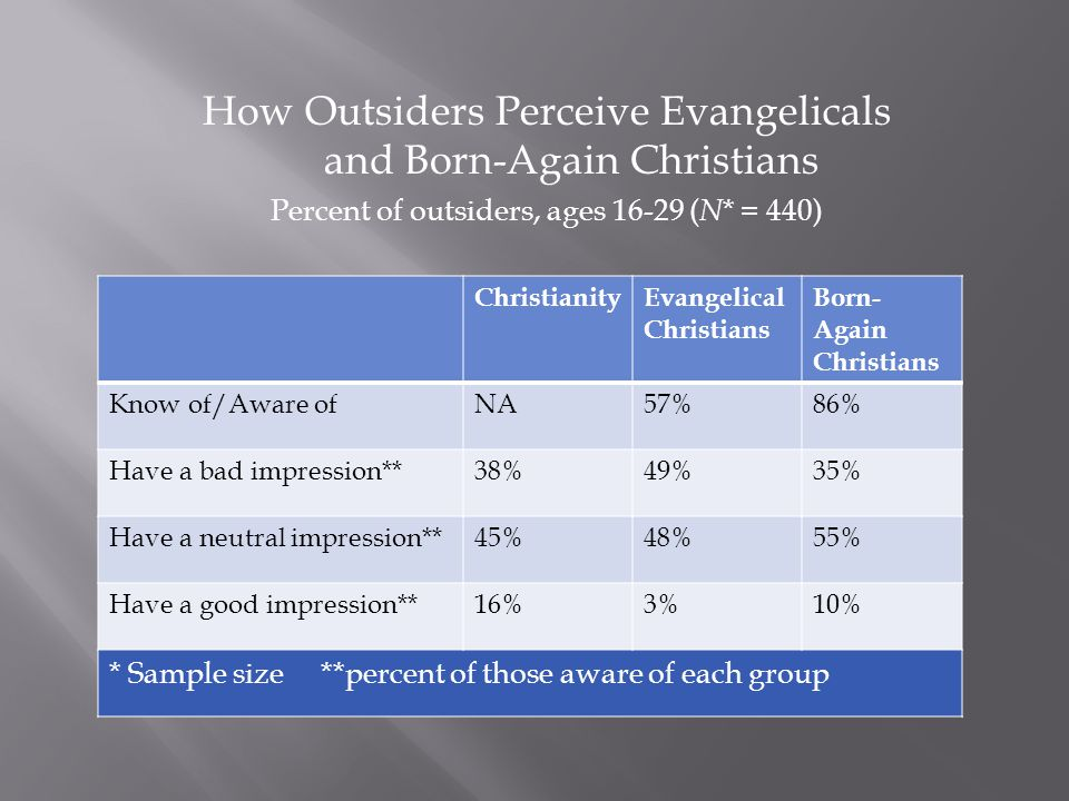 How Outsiders Perceive Evangelicals and Born-Again Christians Percent of outsiders, ages 16-29 ( N * = 440) ChristianityEvangelical Christians Born- Again Christians Know of/Aware ofNA57%86% Have a bad impression**38%49%35% Have a neutral impression**45%48%55% Have a good impression**16%3%10% * Sample size **percent of those aware of each group