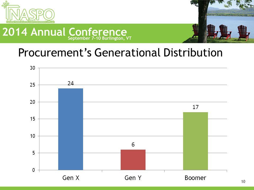 Procurement's Generational Distribution 10