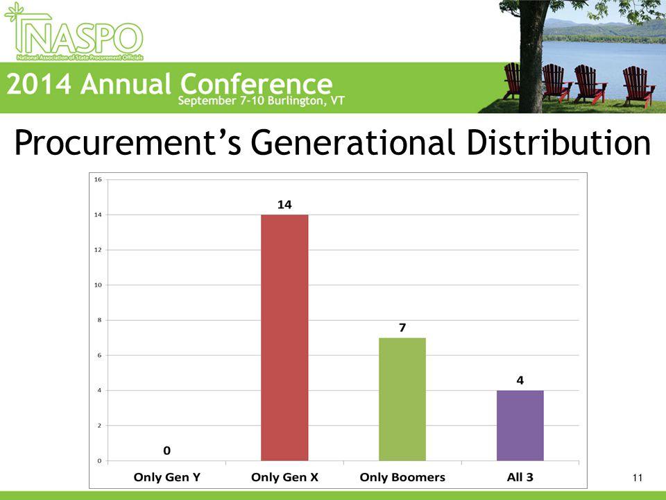 Procurement's Generational Distribution 11