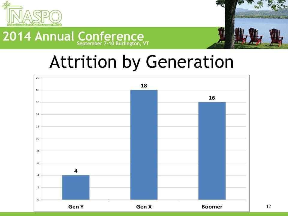 Attrition by Generation 12