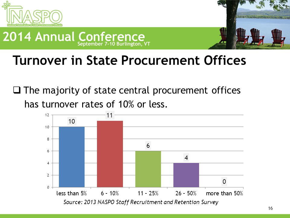 Turnover in State Procurement Offices  The majority of state central procurement offices has turnover rates of 10% or less.