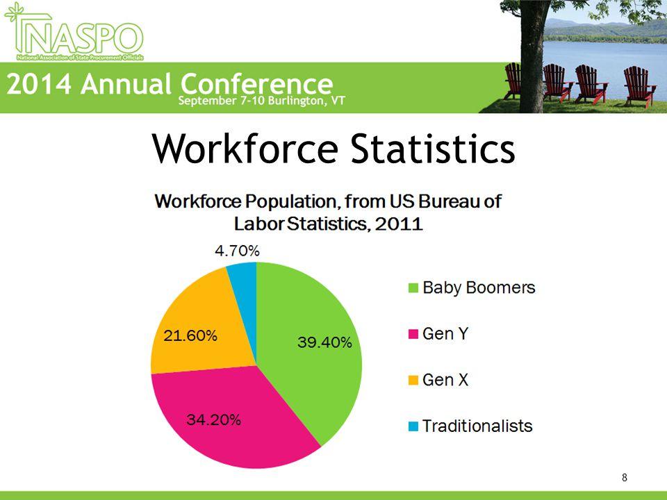 Workforce Statistics 8