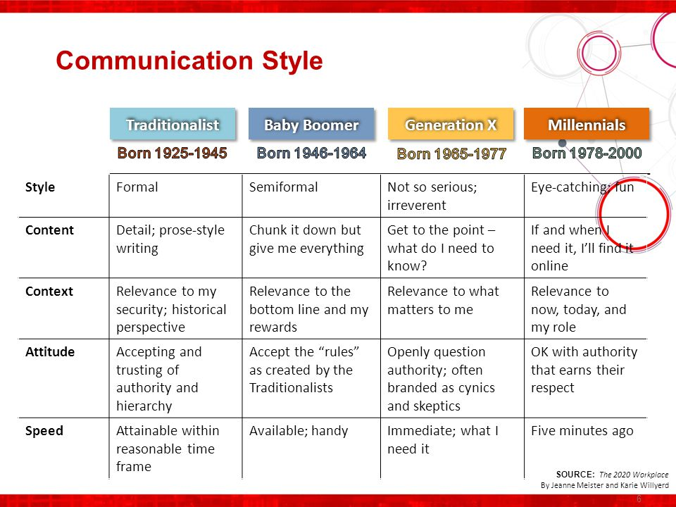 7 Mobility Characteristics SOURCE: The 2020 Workplace By Jeanne Meister and Karie Willyerd Mobility Reasons Start Ups Acquisitions Sales / Marketing Start ups Acquisitions Sales / Marketing Skill Transfer Projects Start ups Acquisitions Sales / Marketing Projects Management Development Start ups Acquisitions Sales / Marketing Career development Employee choice Assignment Traits Few resources Little focus on career impact Balance sheet Earned privilege Mid-Late career More assignment types Assignees have more expectations Career development Personal impact Global experience as part of talent management