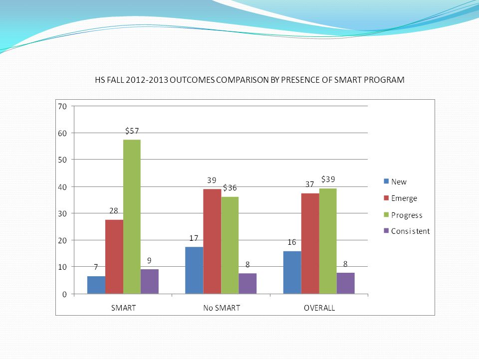 HS FALL 2012-2013 OUTCOMES COMPARISON BY PRESENCE OF SMART PROGRAM