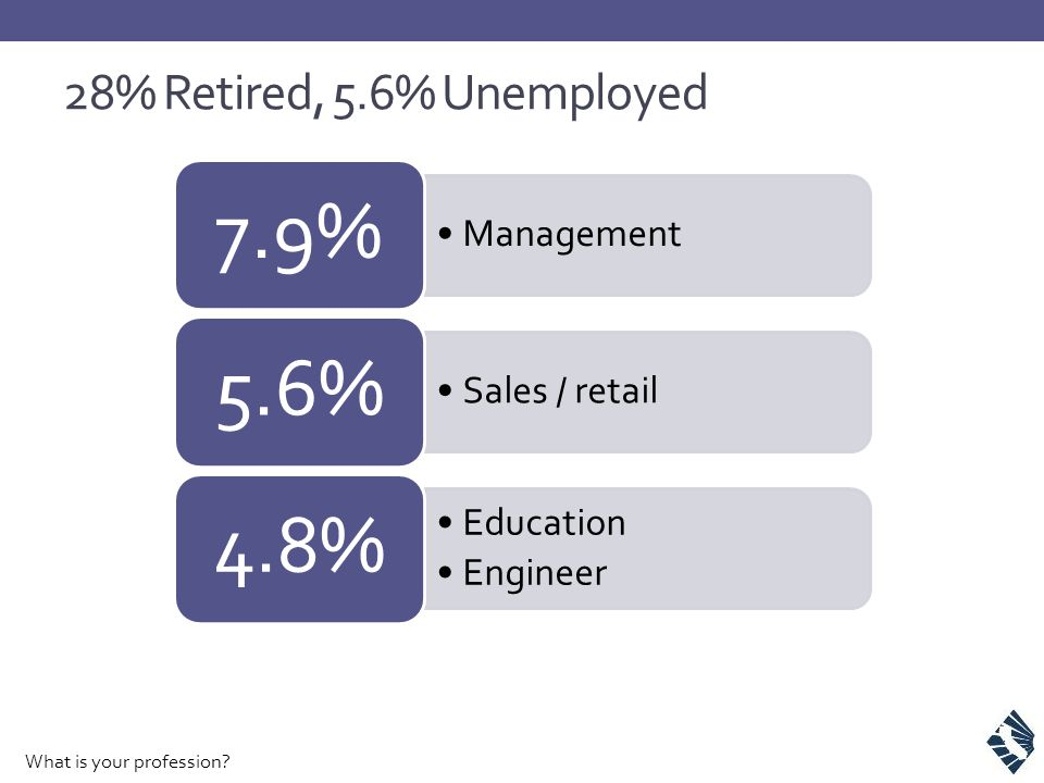 28% Retired, 5.6% Unemployed What is your profession.