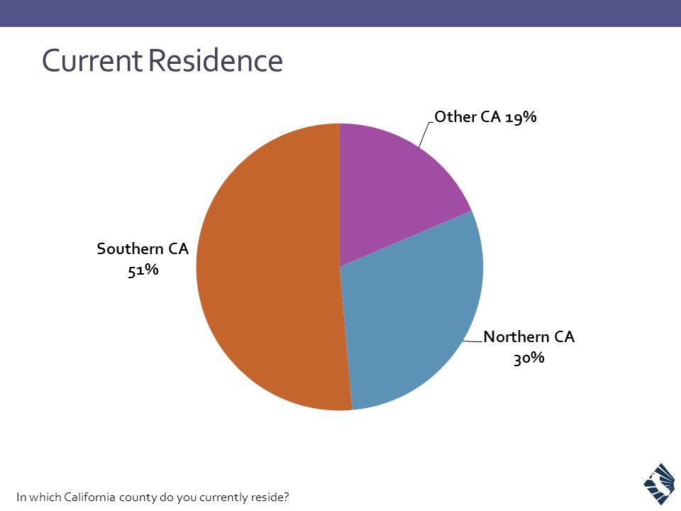 Current Residence In which California county do you currently reside?