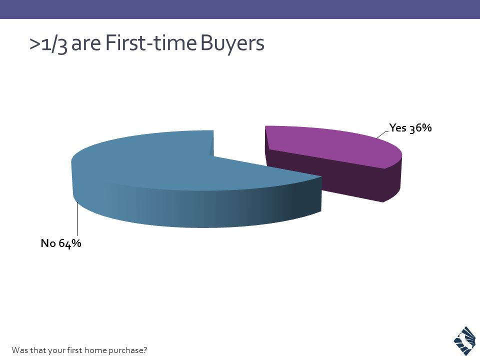 >1/3 are First-time Buyers Was that your first home purchase?