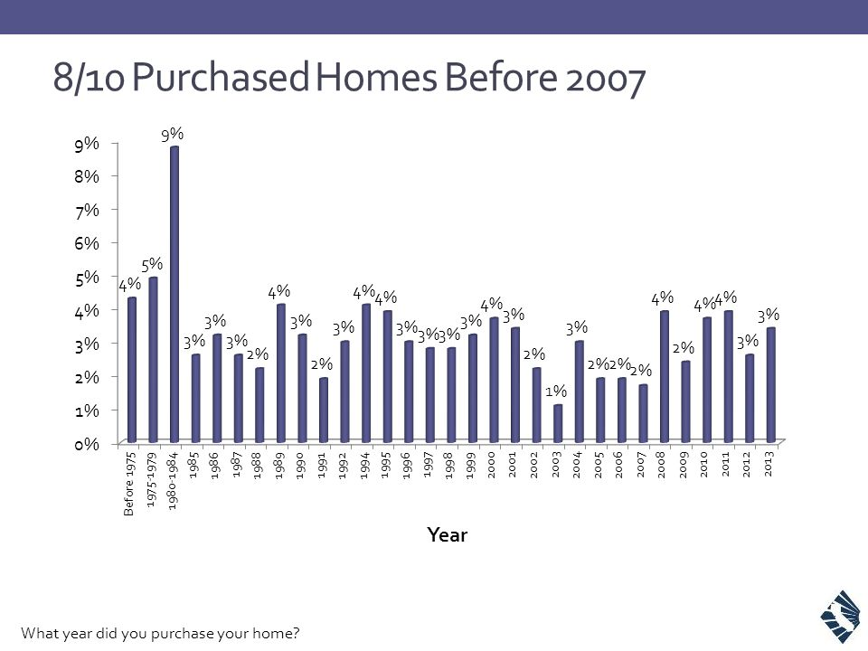 8/10 Purchased Homes Before 2007 What year did you purchase your home