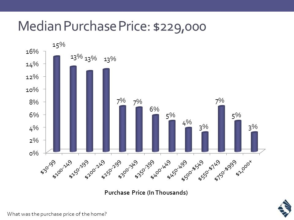 Median Purchase Price: $229,000 What was the purchase price of the home?