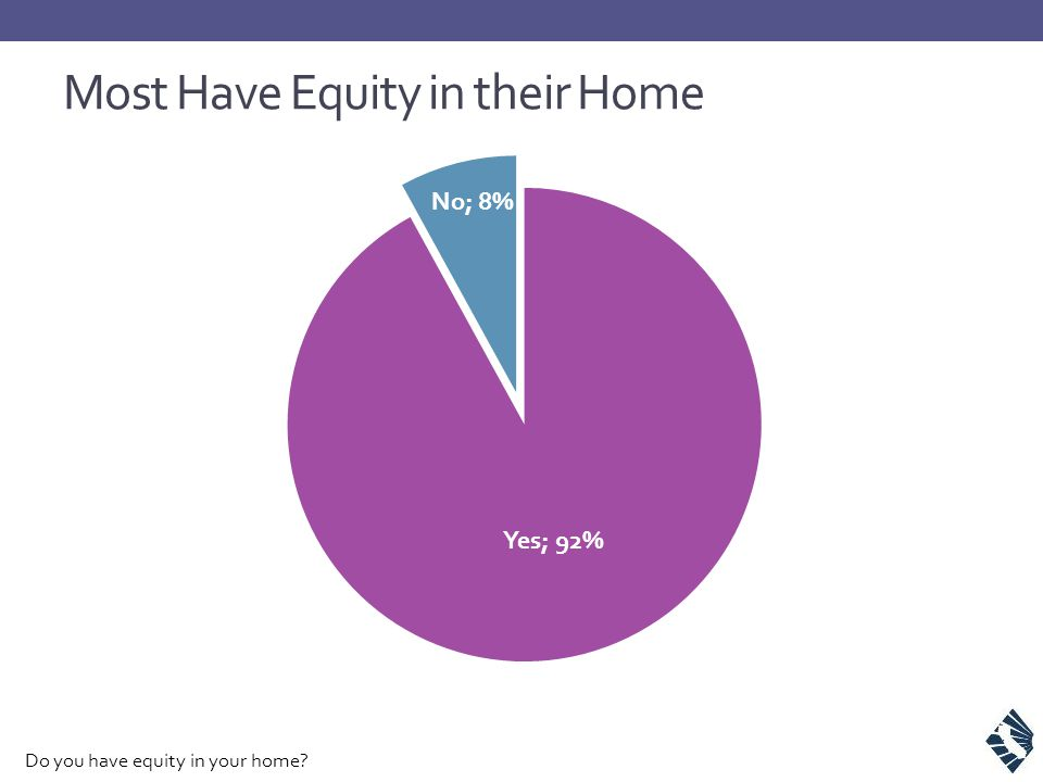 Most Have Equity in their Home Do you have equity in your home