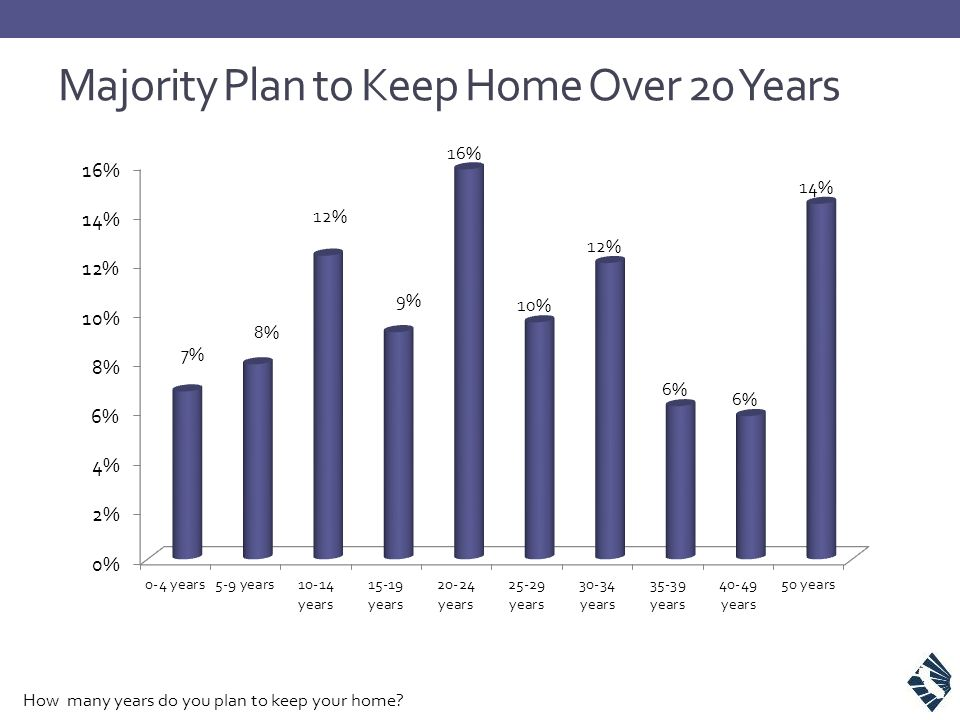 Majority Plan to Keep Home Over 20 Years How many years do you plan to keep your home?