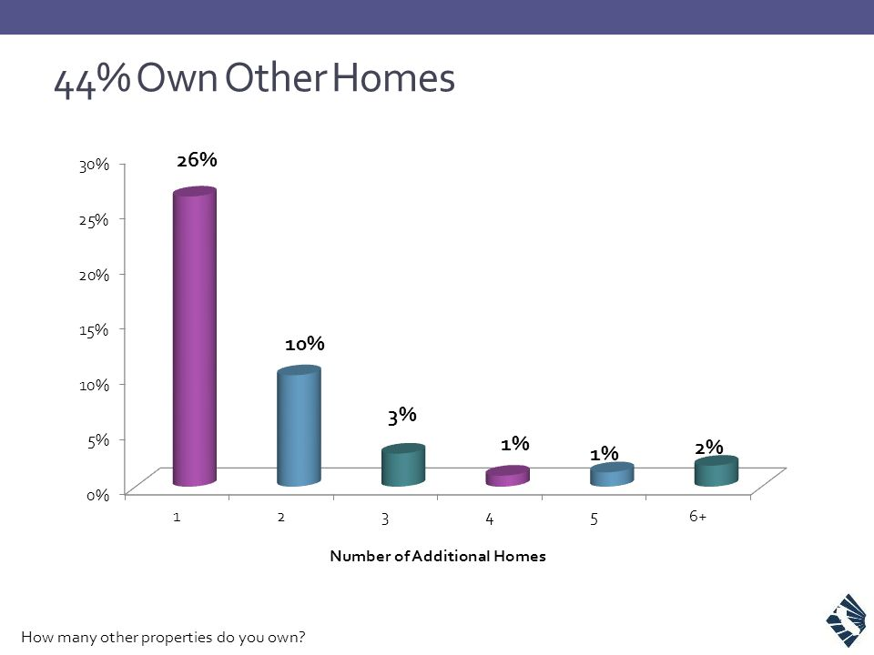 44% Own Other Homes How many other properties do you own