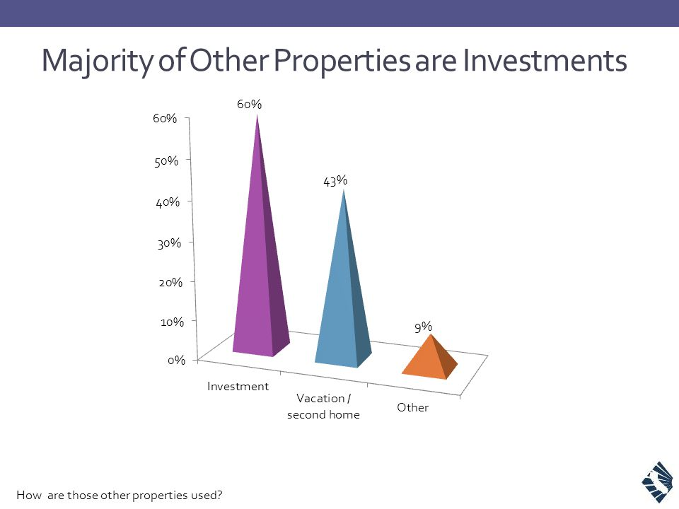Majority of Other Properties are Investments How are those other properties used