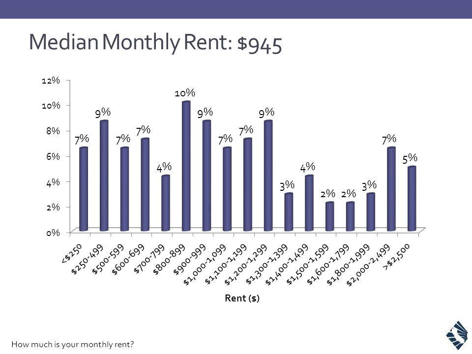 Median Monthly Rent: $945 How much is your monthly rent?
