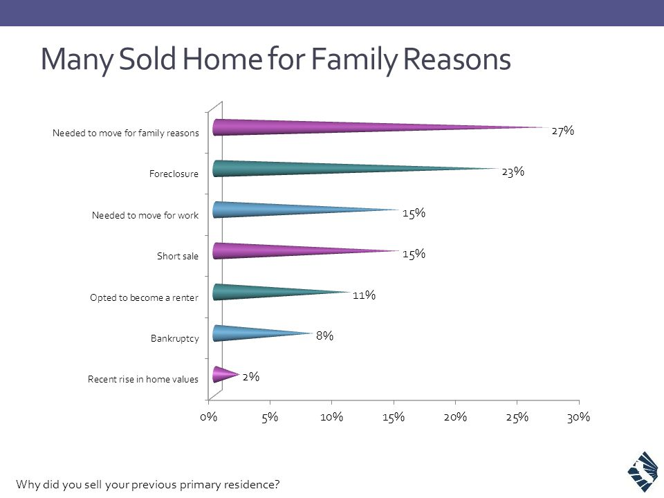 Many Sold Home for Family Reasons Why did you sell your previous primary residence?