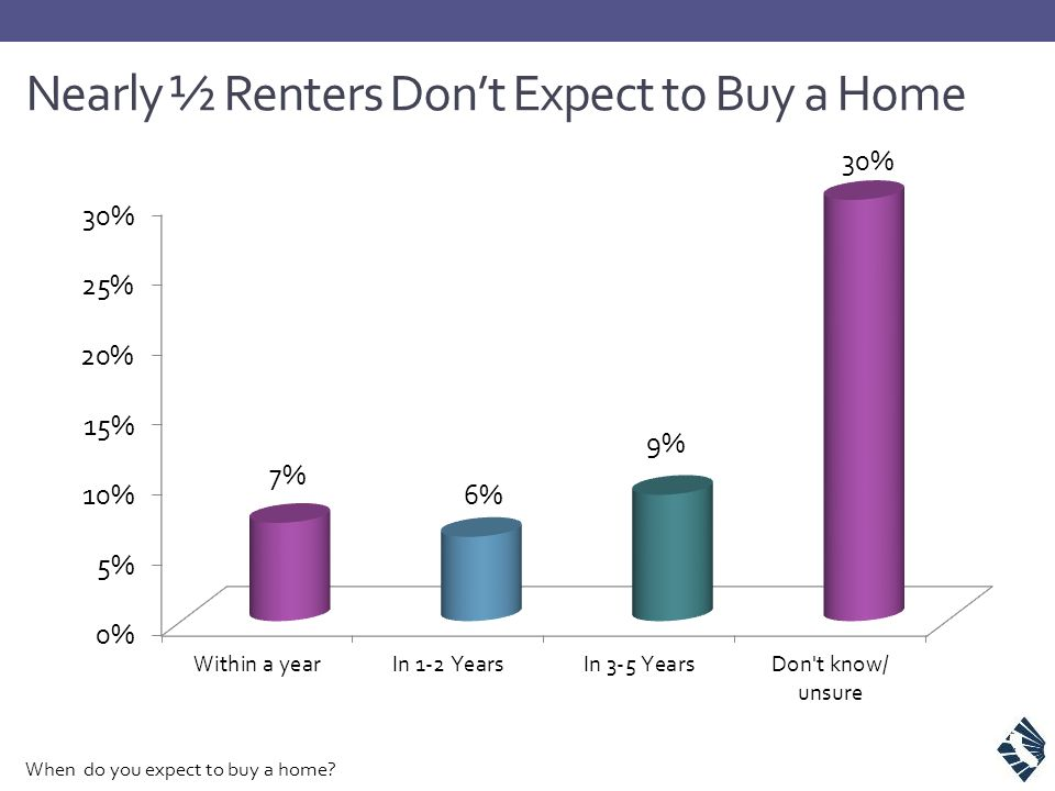 Nearly ½ Renters Don't Expect to Buy a Home When do you expect to buy a home?