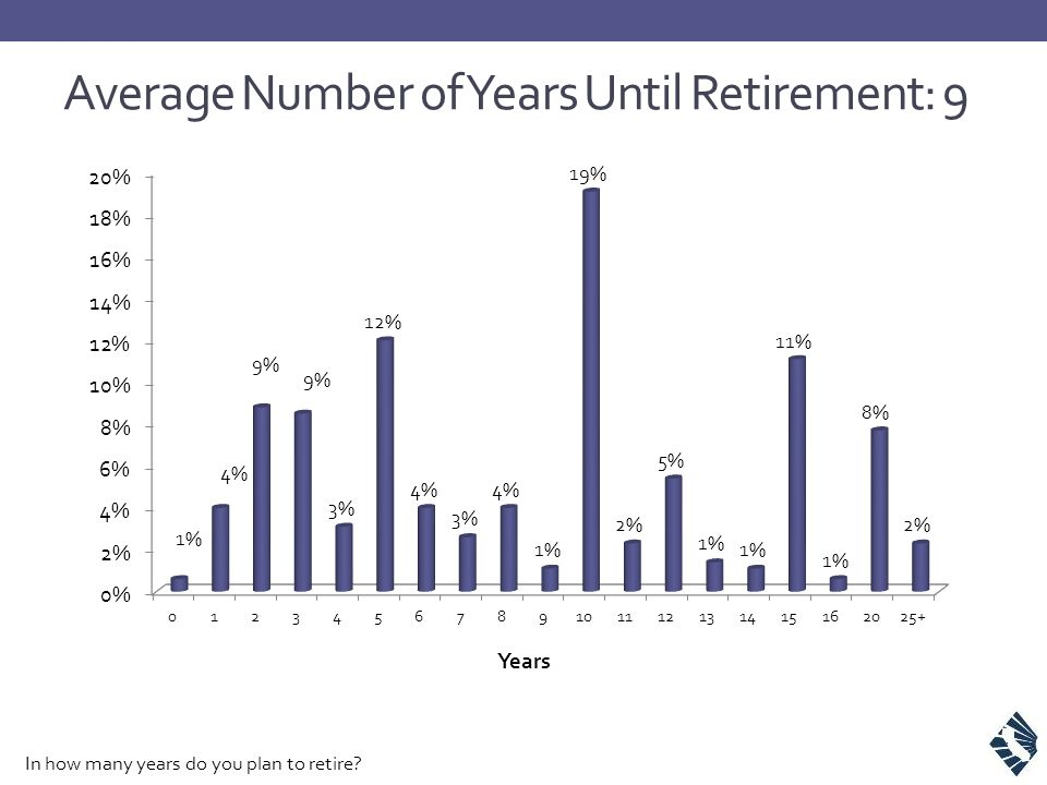 Average Number of Years Until Retirement: 9 In how many years do you plan to retire?