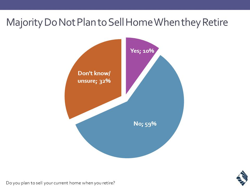 Majority Do Not Plan to Sell Home When they Retire Do you plan to sell your current home when you retire?
