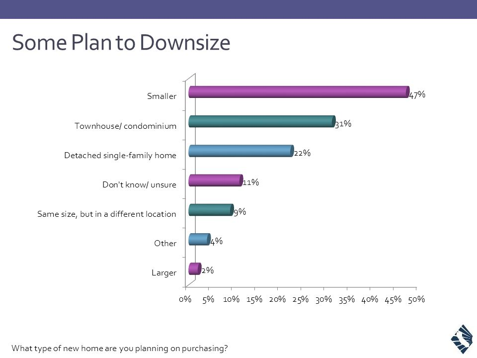 Some Plan to Downsize What type of new home are you planning on purchasing?