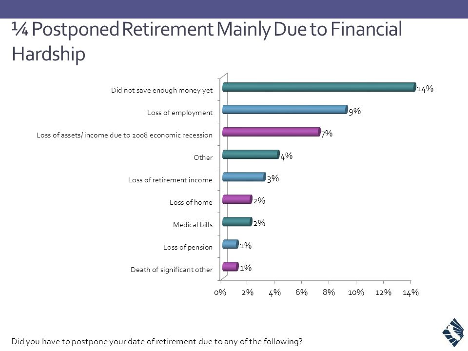 ¼ Postponed Retirement Mainly Due to Financial Hardship Did you have to postpone your date of retirement due to any of the following