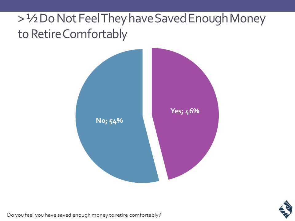 > ½ Do Not Feel They have Saved Enough Money to Retire Comfortably Do you feel you have saved enough money to retire comfortably